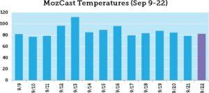 moz-cast-temperature